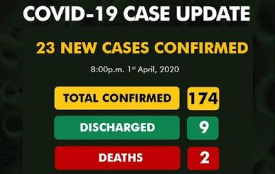 Nigeria has 174 COVID-19 Cases