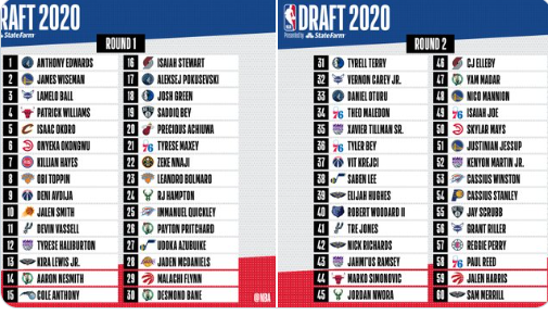 Record-Breaking 8 Nigerians Drafted in the NBA 2020 Draft